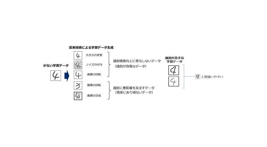 NEC、従来技術の半分の学習データ量でも識別可能なディープラーニング技術を開発