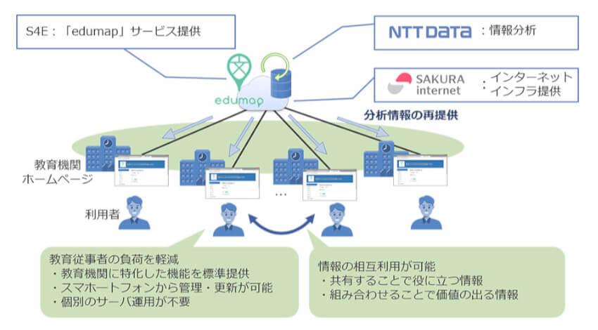 NTTデータなど、教育機関向けクラウド型ホームページ運営サービス「edumap」を開始
