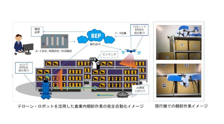 トッパンフォームズとブルーイノベーション、棚卸作業のオートメーション化ソリューションの 開発・展開に関する協業に合意