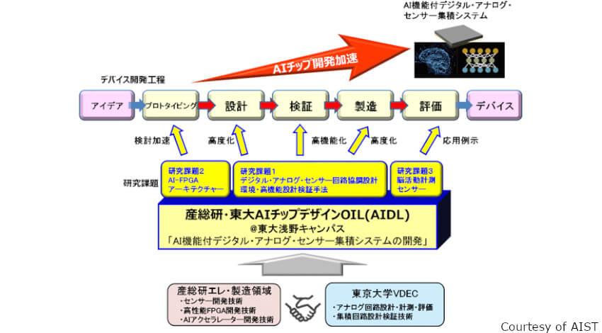 産総研と東京大学、AI機能付DAS集積システムの開発などを行う「AIDL」を設立