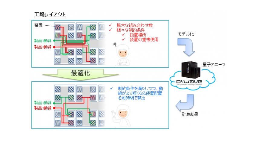 OKIとOKIデータ、製造現場の最適化実問題に量子コンピューターを適用