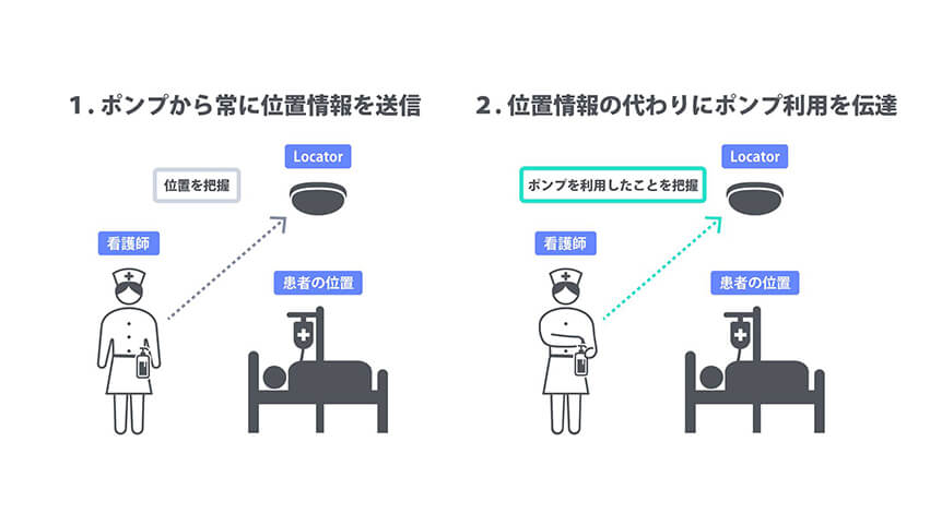 福井大学、手指衛生モニタリングシステムで消毒管理を実現