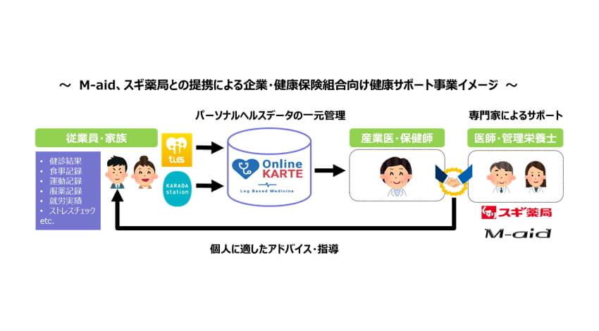 豊田通商がM-aidと資本・業務提携、パーソナルヘルスデータを活用した健康サポート事業の機能強化で「健康経営」に貢献