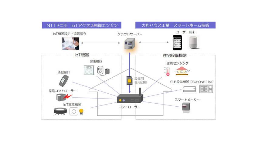 大和ハウスとNTTドコモ、スマートホーム技術等を活用した次期コネクテッドホーム基盤の実証実験を開始