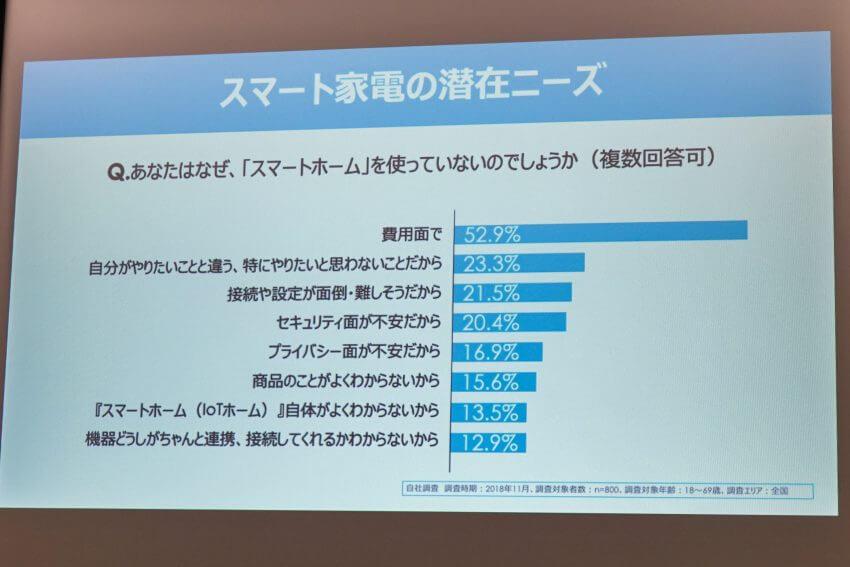 コンシューマー向けIoTの世界動向から見る日本でのニーズ ー東京インターナショナルギフトショーレポート