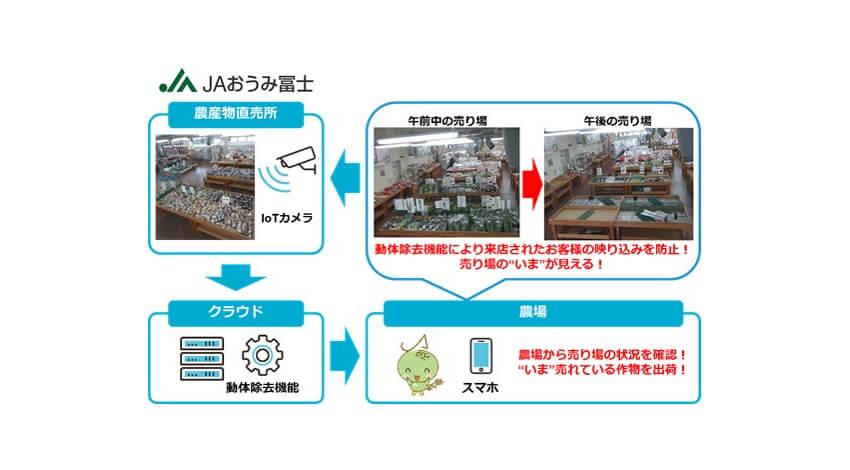 日本ユニシス、直売所販売支援サービス「つながるファーマーズ」を提供開始