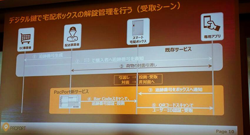 PacPort、スマート宅配ボックス「PacPort」の製品化を発表