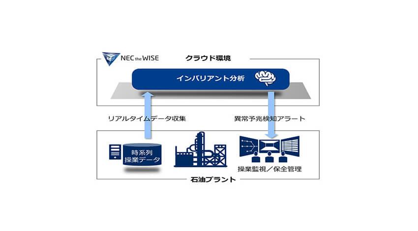 NEC、AI活用の異常予兆検知を行うシステムをJXTGエネルギー水島製油所に納入