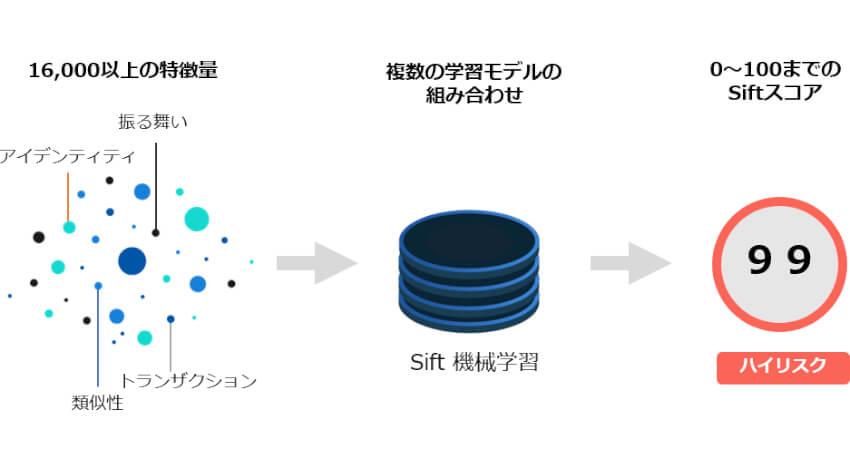 マクニカネットワークス、機械学習でオンライン詐欺をリアルタイムに検知するSiftの提供を開始