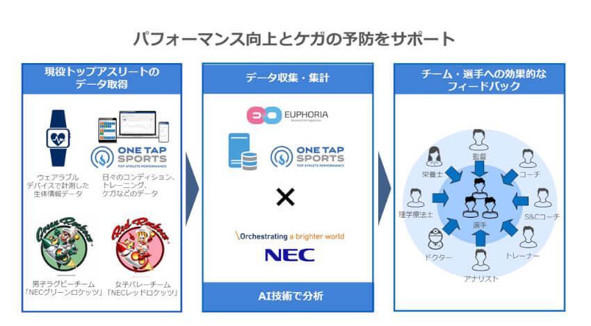 ユーフォリアとNEC、アスリートのコンディション管理サービス分野での協業に向けて実証実験を実施