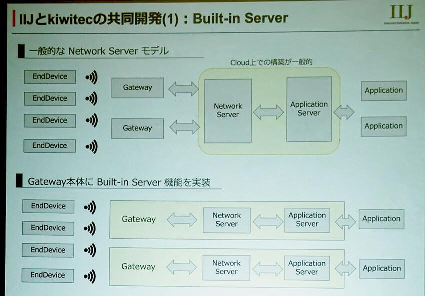 IIJと台湾kiwitec、LoRaWANソリューション展開において協業を発表