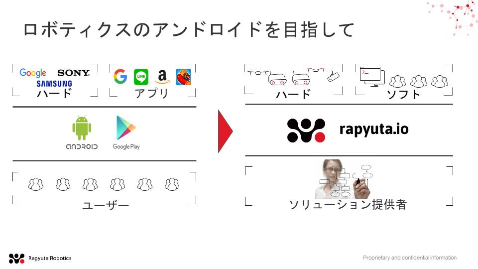 rapyuta.ioはアンドロイドのようなプラットフォームを目指している。