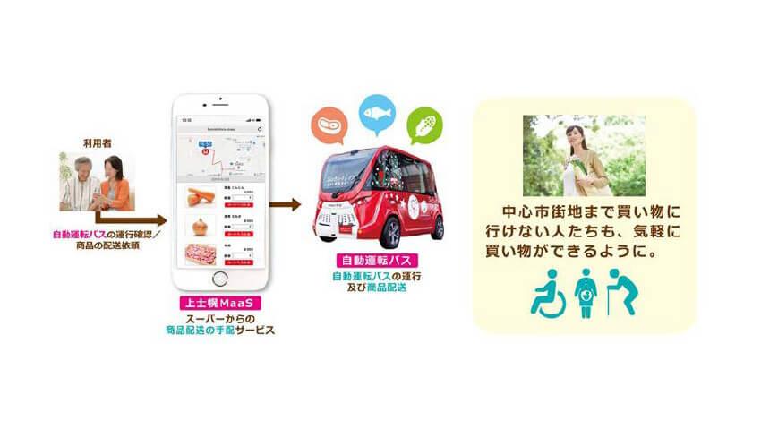 SBドライブ・MaaS Tech Japanなど、「生涯活躍のまち上士幌MaaSプロジェクト」の実証実験を開始