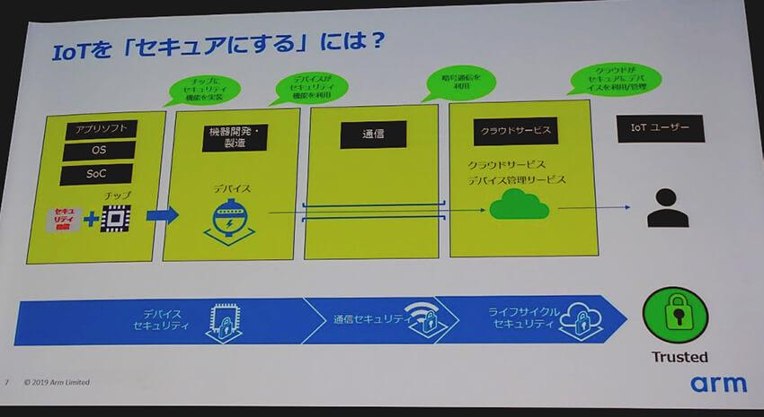 アームとSTマイクロエレクトロニクスが取り組むIoTデバイスのセキュリティ ―IoT World Conferenceレポート②
