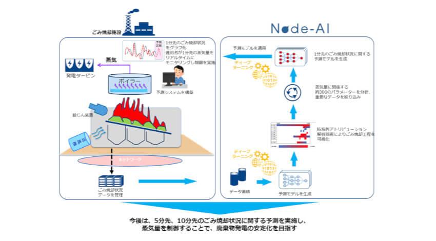 NTT Comとクボタ、ディープラーニングを活用して稼働中のごみ焼却施設の蒸気量を予測する実証実験を実施