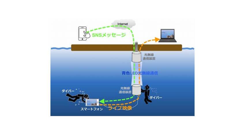 KDDI総合研究所、青色LED光無線通信技術を用いた海中のスマートフォンとの通信実験に成功