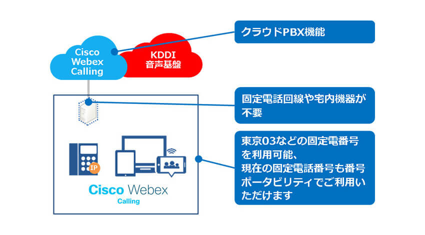 KDDIとシスコ、クラウド型電話システム「Cisco Webex Calling」を提供開始