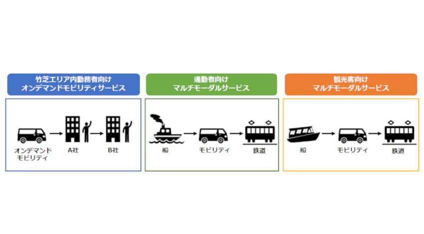 MONET・鹿島建設・電通ほか4社、竹芝エリアで新たなモビリティサービスの実装に向けた実証実験を実施