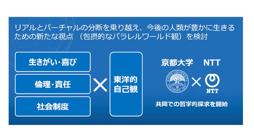 京都大学とNTT、IOWN構想が実現する世界に向けてテクノロジーの進化と人が調和する新たな世界観を構築するプロジェクトを発足