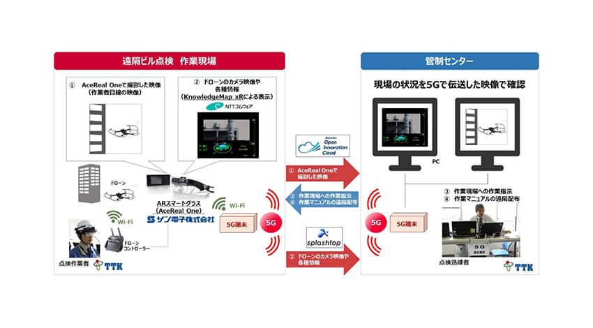 NTTドコモなど、5G・ドローン・ARスマートグラスを活用した遠隔ビル外壁点検の実証実験を実施
