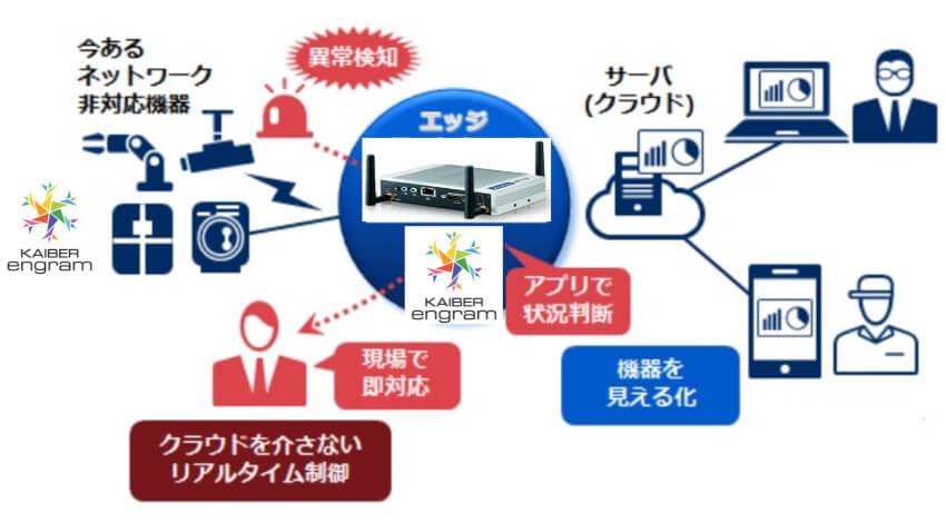 ディープインサイト、IoT端末側で推論と学習を可能にする組み込み型エッジAI「KAIBER engram」を提供開始