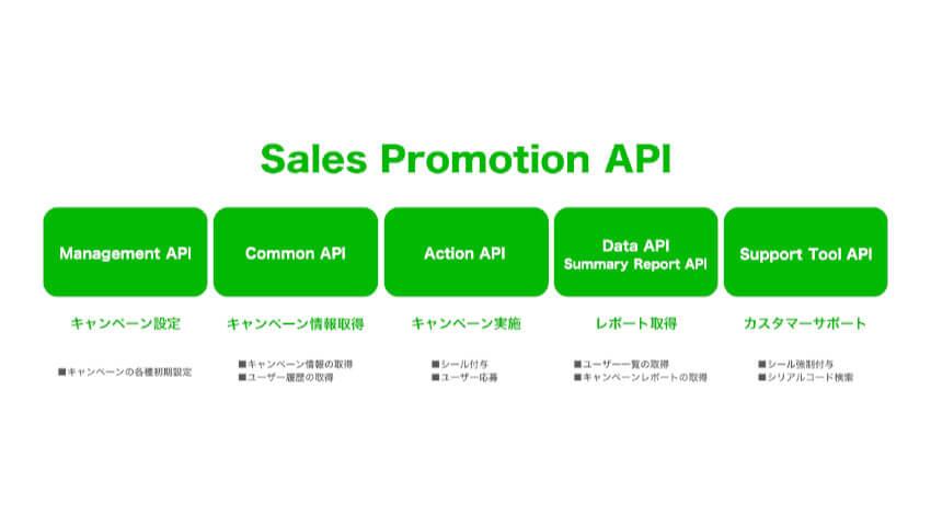 LINE、LINEを活用したデジタル販促のコア機能をオープン化したAPIを提供開始