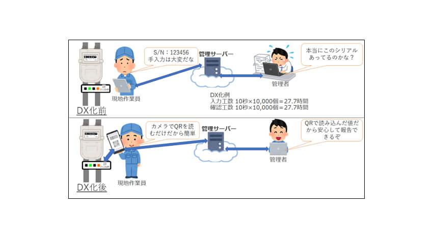ベイシス、IoT機器設置などの電気通信工事をDX化