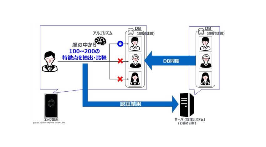 日本コンピュータビジョン、顔認証による入退室管理ソリューションを提供開始