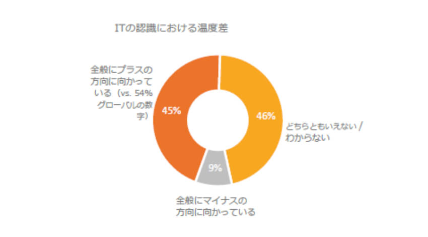 CompTIA、日本の10代の36%が将来ITキャリアを検討と発表
