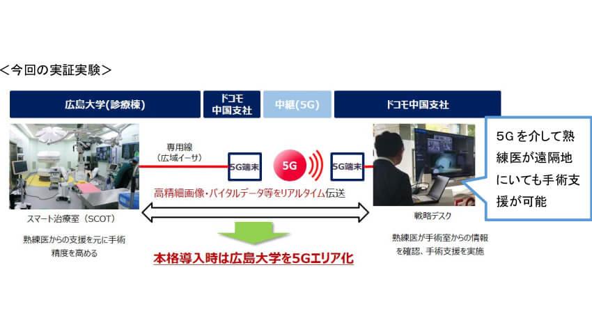 NTTドコモと広島大学、5Gを活用したスマート治療室で遠隔医療支援フィールド実験を実施