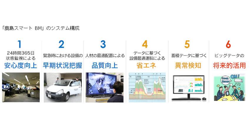 日本マイクロソフトと鹿島が連携、IoTを活用した建物管理プラットフォーム「鹿島スマート BM」を開発