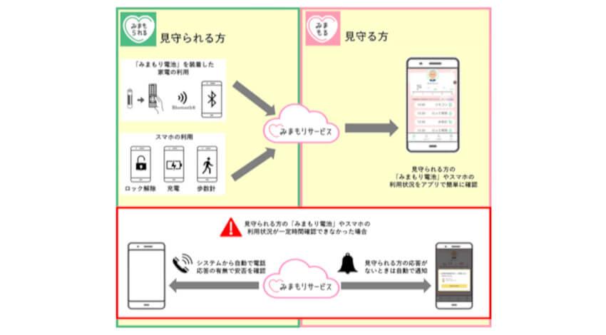 ソフトバンク、スマートフォンや家電の使用状況から一人暮らしの安否を確認できる「みまもりサービス」を提供開始