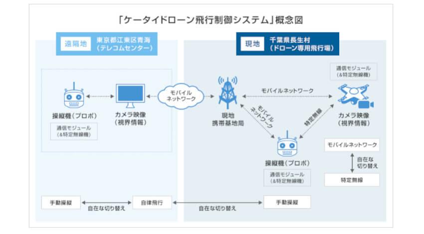 ソフトバンクと東京工業大学、モバイルネットワークを利用して遠隔地から手動で操縦可能な 「ケータイドローン飛行制御システム」を開発