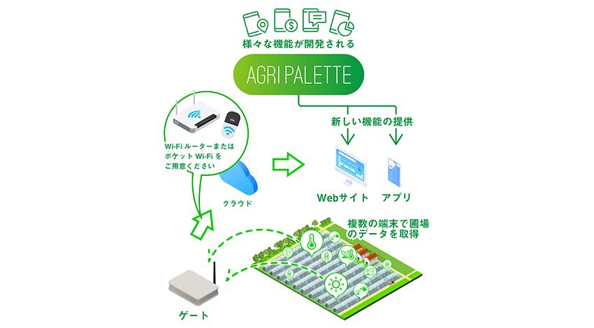 Momo、農業IoTシステムをオープンプラットフォームにするサービスを開始