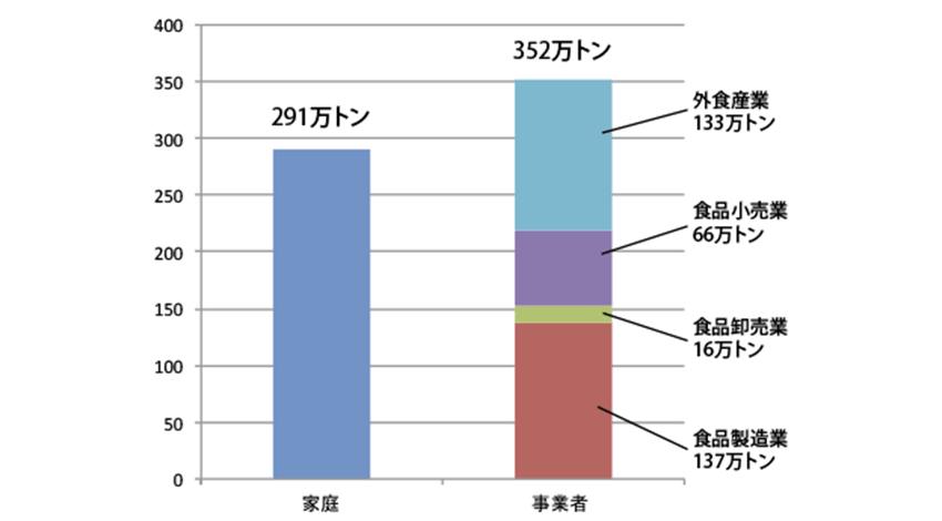 食品廃棄物等の利用状況等(平成28年度推計)