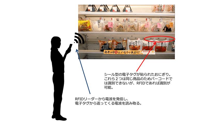 RFIDイメージ