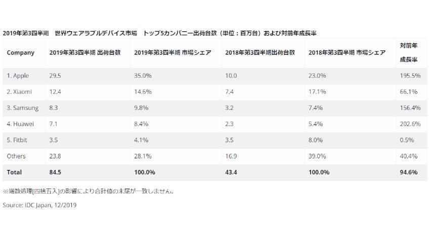 IDCが2019年第3四半期ウェアラブルデバイス出荷台数を発表、世界では前年同期比94.6%増、国内は227.9%の大幅増