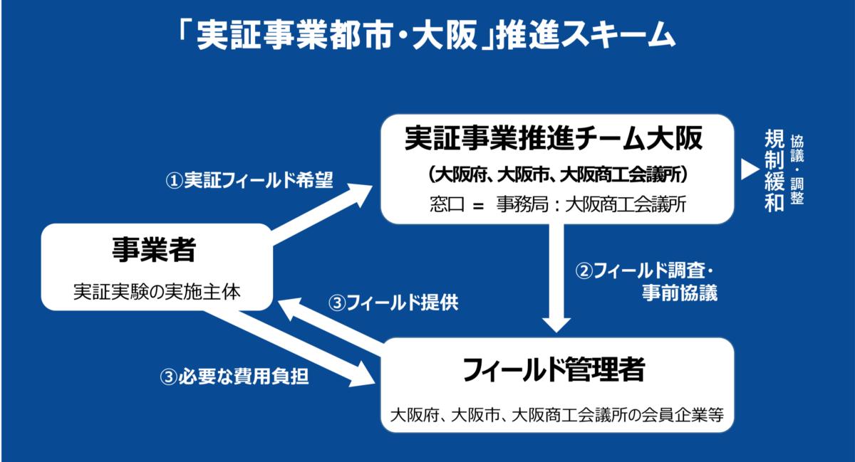 日本でも実用化に向けて動き出す「空飛ぶクルマ」の現状