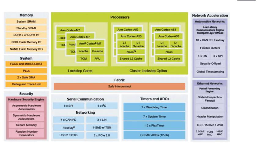 NXPセミコンダクターS32Gブロック図
