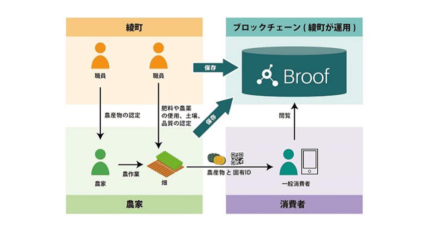 綾町が運営・管理するブロックチェーンの概要