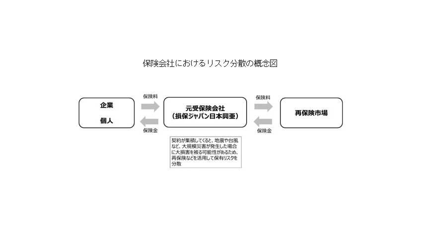 損保ジャパン日本興亜・SOMPOリスク・日立、半導体ベースの新型コンピュータを用いた損害保険ポートフォリオ最適化の実証実験を開始