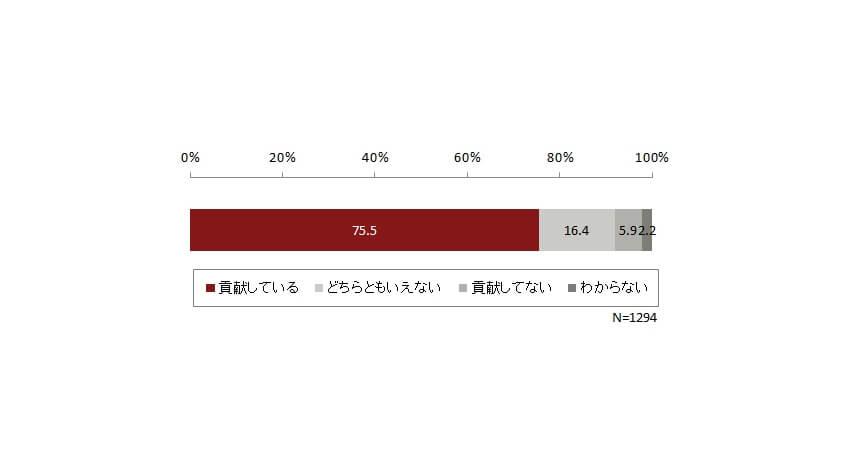 富士通総研、デジタルマーケティングがビジネスに貢献していると回答したのは75.5%