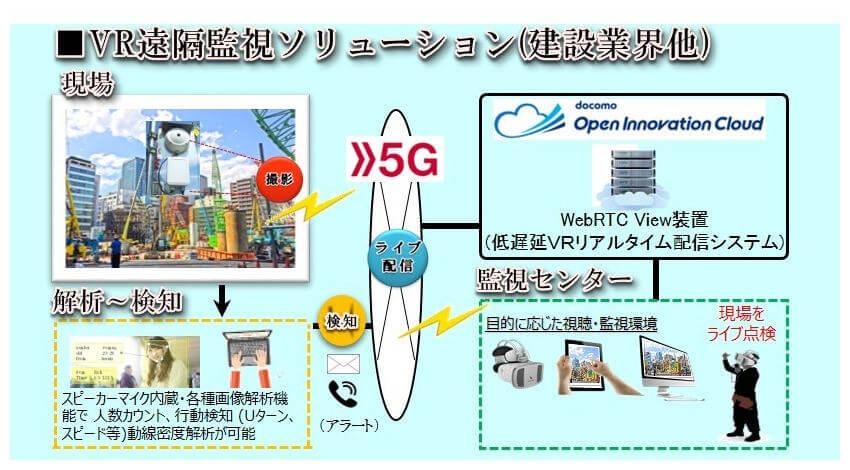 VR Japan・コニカミノルタ・ドコモ、5G活用の360°VRリアルタイム配信の共同実証実験を実施