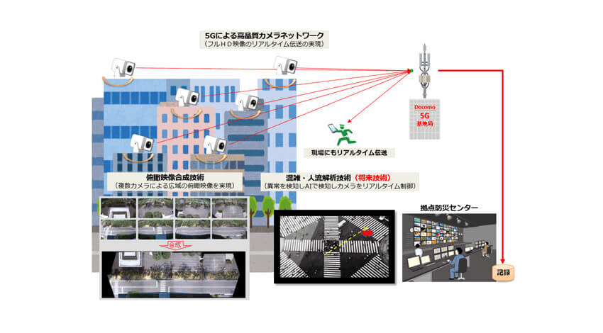 ドコモと三菱電機、5Gと俯瞰映像合成技術を活用した監視カメラサービスの実用化に向けて連携