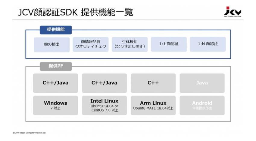 日本コンピュータビジョン、顔認証と属性分析を行うソフトウェア開発キットを提供開始