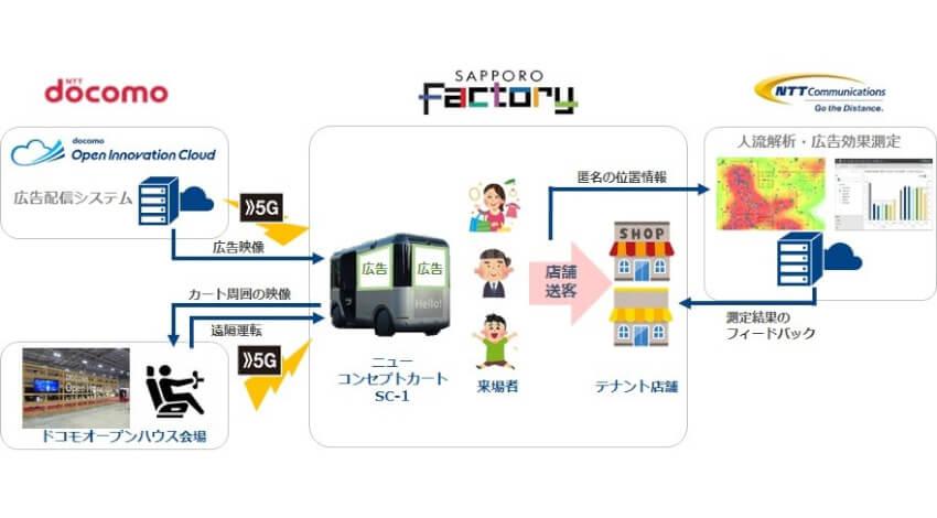 ドコモ・NTT Com・サッポロ不動産、遠隔運転車両SC-1に動画広告を5Gで配信する実証実験を実施