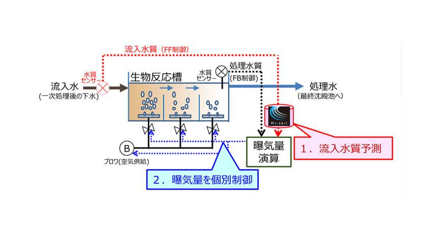 三菱電機、AIを活用した下水処理場向け曝気量制御技術を開発