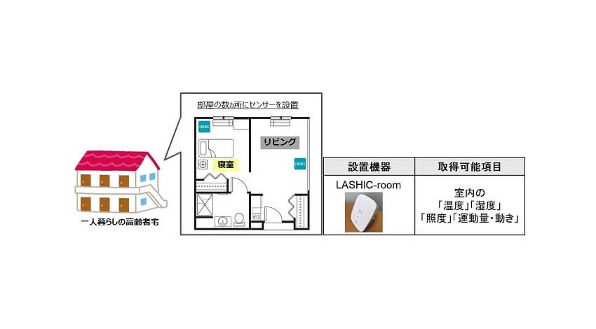 NTT東日本とインフィック、IoT見守りセンサーを活用した独居高齢者の見守り実証実験を開始