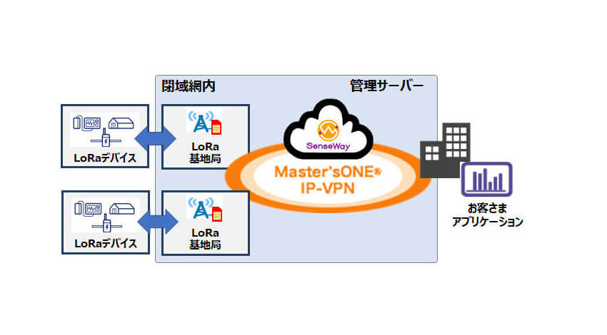 NTTPCとセンスウェイが協業、閉域型LoRaWANサービスを提供開始