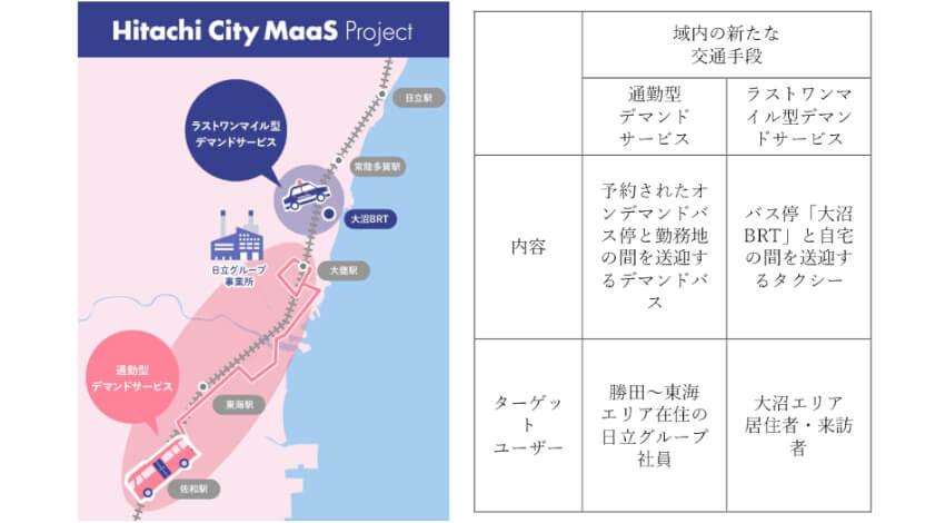 日立など、日立市でMaaS実証を開始